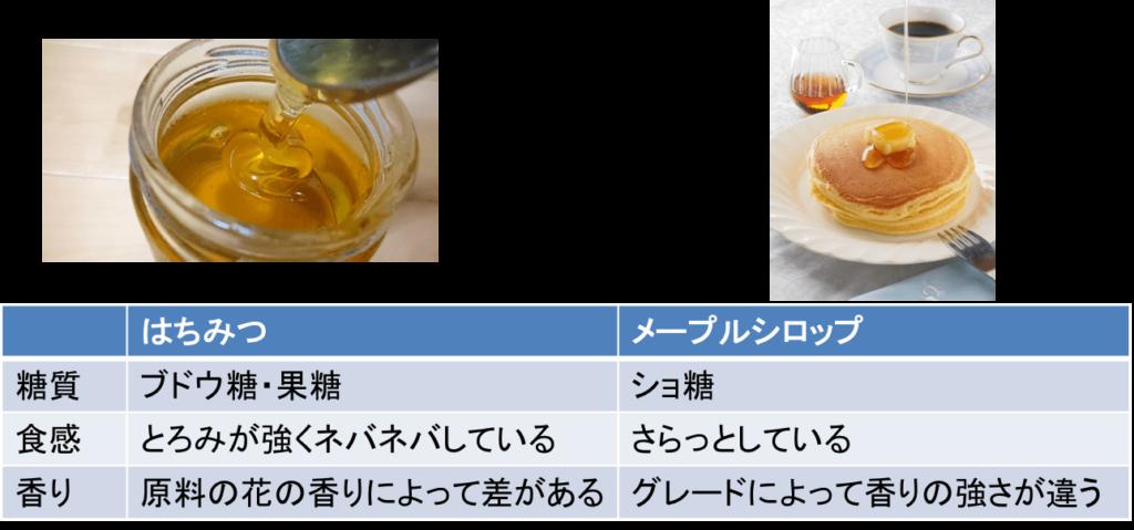 はちみつとメープルシロップの特徴