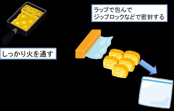 お弁当の卵焼きを前日に作る 冷凍する時のポイント