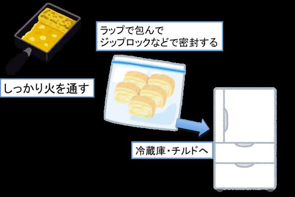 お弁当の卵焼きを前日に作る 冷蔵する場合のコツ
