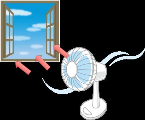 扇風機の効果的な置き方