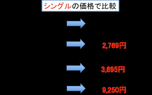 ニトリのNクール値段比較