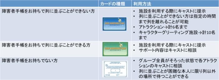 ゲストアシスタンスカードの利用方法改正版2019年1月7日以降