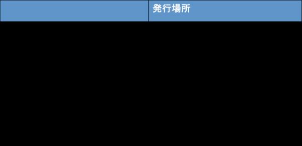 ゲストアシスタンスカードの発行場所2019年1月7日以降