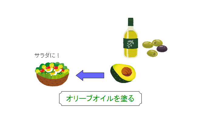 アボガド 変色 防止 オリーブオイル