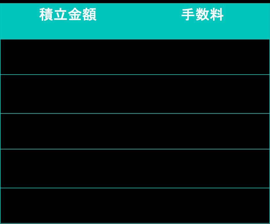 zaif(ザイフ)積み立ての手数料を説明した表