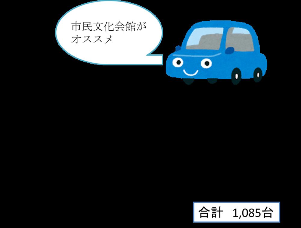 桐生八木節まつりの駐車場