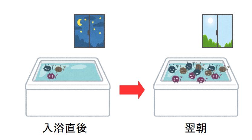 お風呂の残り湯 洗濯 やり方 菌