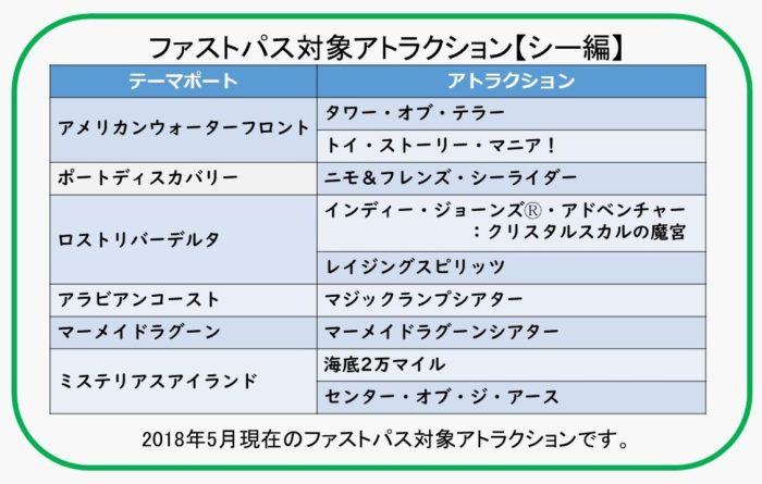 ファストパス対象アトラクション【シー編】