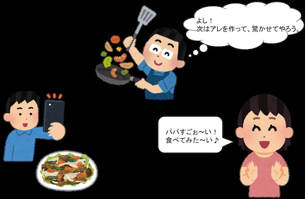 単身赴任の料理メニュー