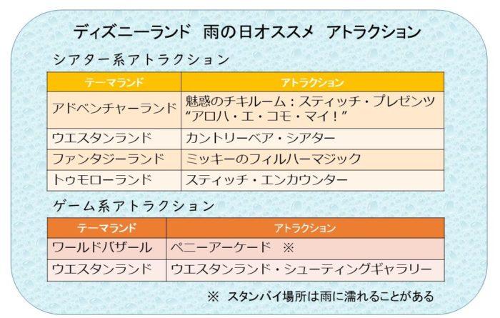 ランドシアター・ゲーム系アトラクション