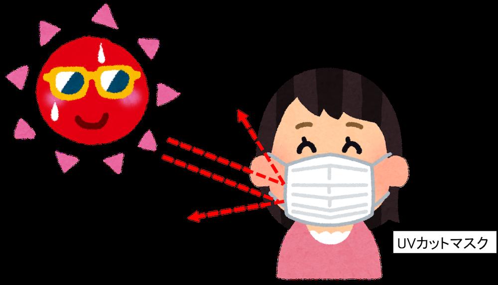 紫外線マスク