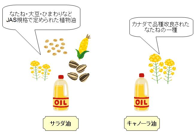 サラダ油 キャノーラ油 違い 原材料