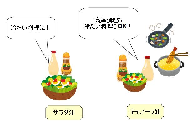 サラダ油 キャノーラ油 違い 向いている 料理