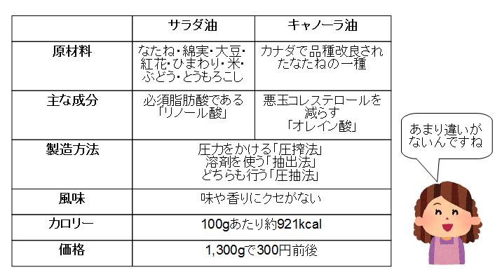 サラダ油 キャノーラ油 違い 比較
