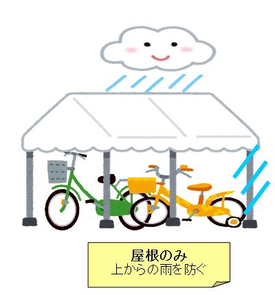 自転車 収納 屋外 屋根