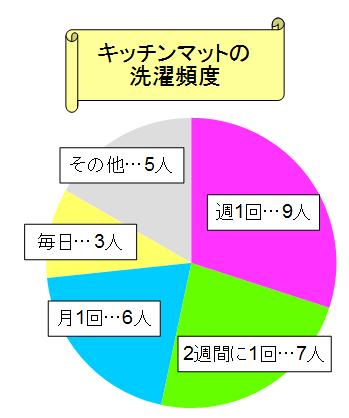 キッチンマット 洗濯 頻度 グラフ