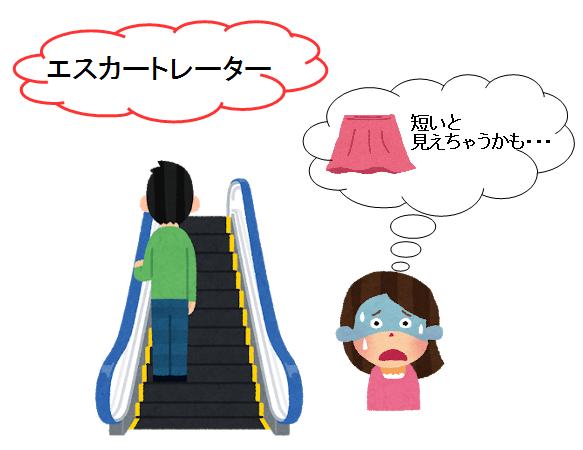エレベーター エスカレーター 違い スカート