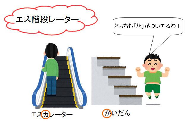 エレベーター エスカレーター 違い 階段