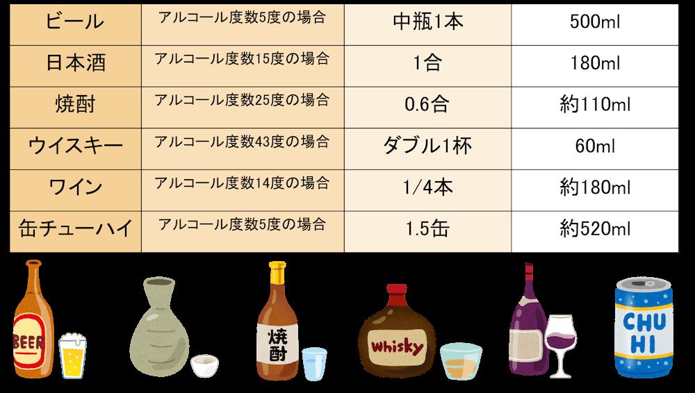 アルコール基準値