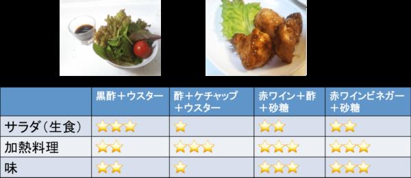 バルサミコ酢の代用品食べ比べ結果
